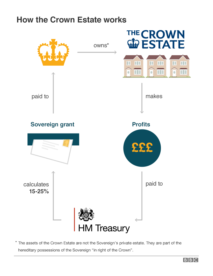 A graphic showing the sovereign grant funding mechanism and the flow of resources from The Crown Estate into the public purse